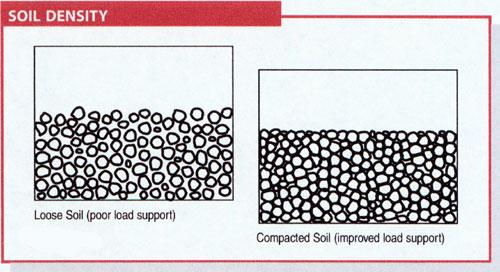 soil density